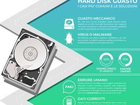 HD guasto, hard disk danneggiato